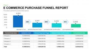 E-Commerce Purchase Funnel Report