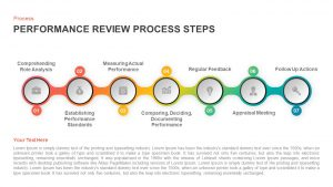 Performance Review Process Steps Timeline for PowerPoint Presentation